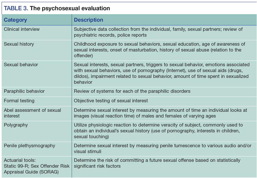 Abel Assessment For Sexual Interest